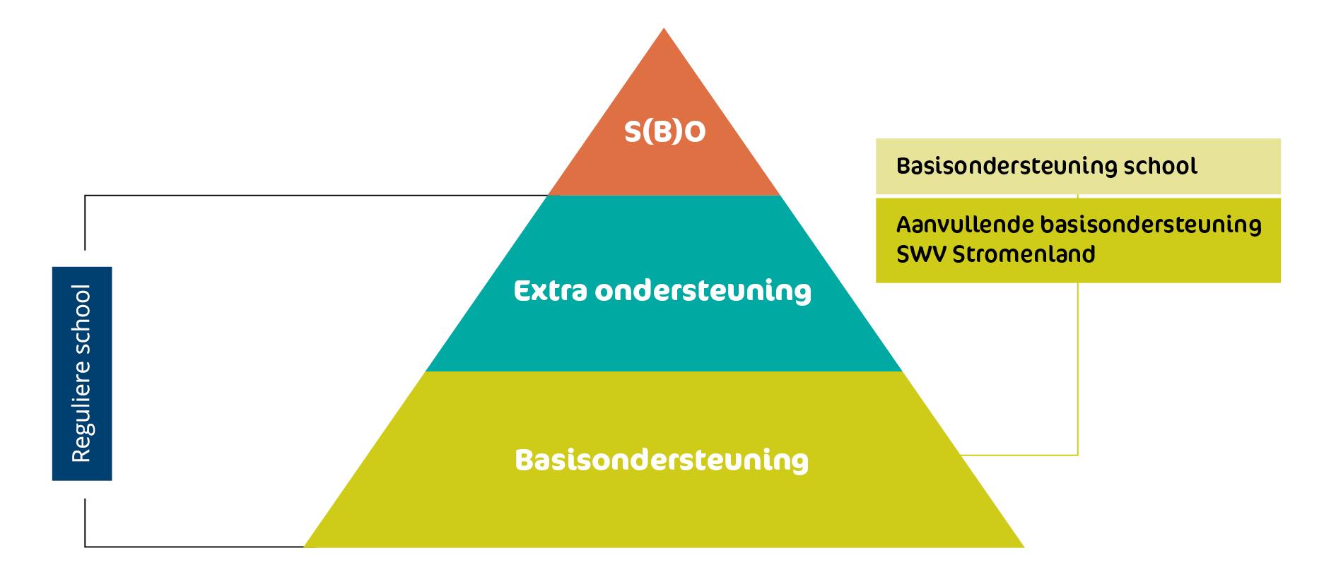 SWV_Stromenland_Piramide