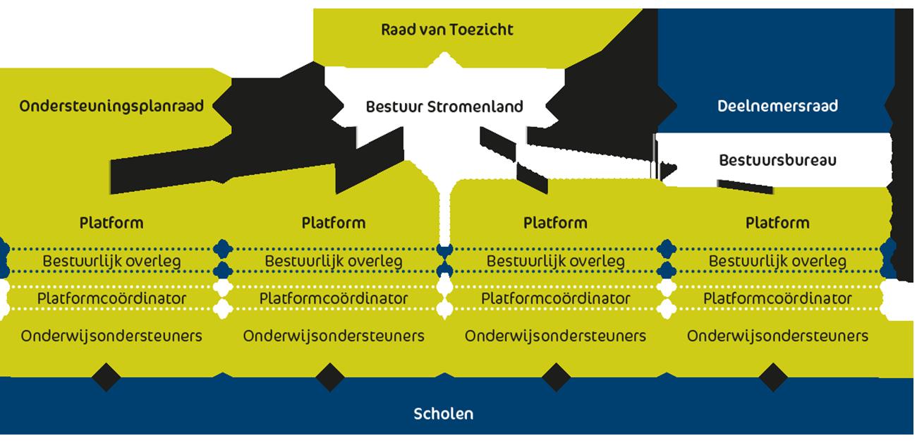 SWV_Stromenland_organisatiestructuur_platforms